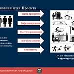 Жители трех районов Новгородской области поделятся рублем в реализации нового проекта