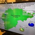 В Новгородской области близится к завершению подсчёт голосов