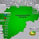 На довыборах в Госдуму в Новгородской области лидирует Юрий Бобрышев