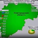 Обработано 99,81% голосов избирателей на довыборах в Госдуму от Новгородской области