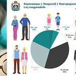 Большинство заболевших коронавирусом новгородцев младше 50 лет