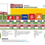 Новгородская «Пюрешка» стоит дешевле псковской и дороже питерской